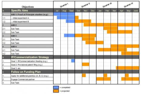 Gantt Excel Template